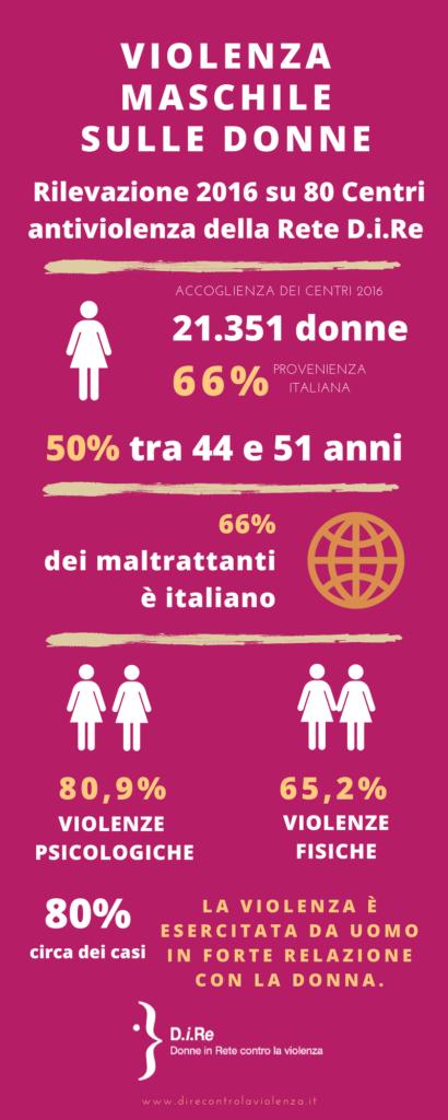 Report dati centri antiviolenza Dire 2016