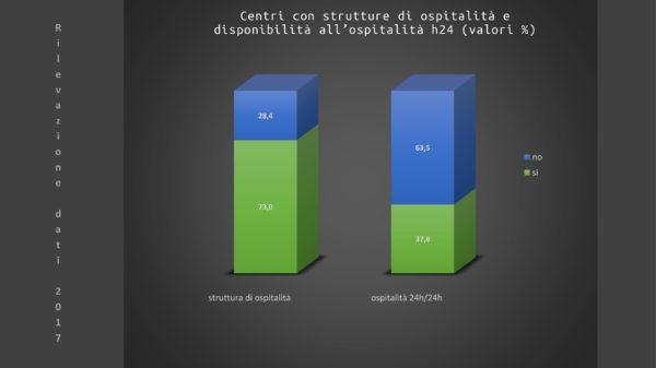 Slide resoconto accoglienza centri antiviolenza D.i.Re -3