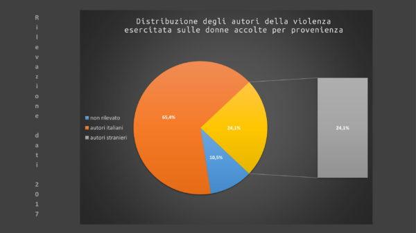 Slide resoconto accoglienza centri antiviolenza D.i.Re -8